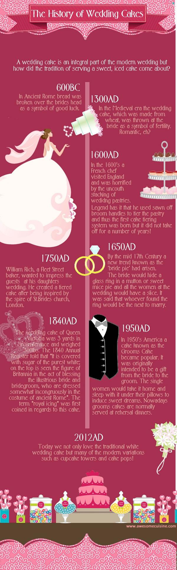 History of Wedding Cakes