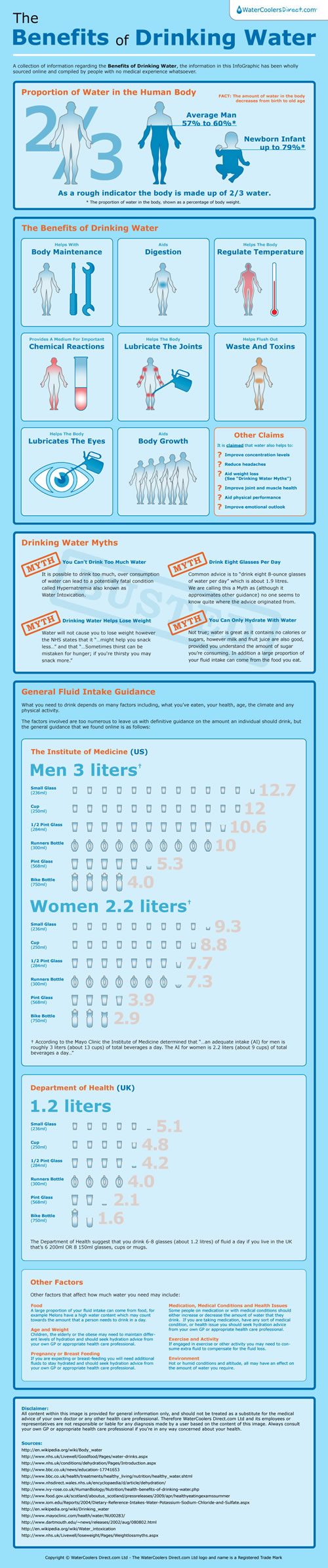 benefits of drinking water infographic normal - Benefits of Drinking Water [InfoGraphic]
